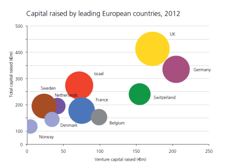 From the BIA / EY state of the nation report, 'UK - The strongest bioscience cluster in Europe'. Size of bubbles shows number of financings per country. Total capital raised is illustrated by lower edge of the bubble.