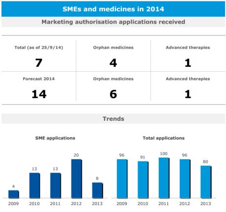 EMA SME blog graph