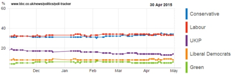 polls_BBC_600