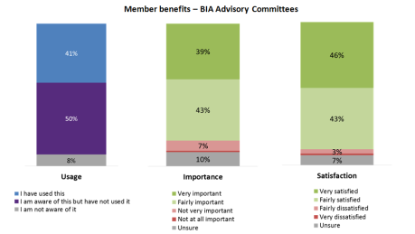 Member benefits - BIA Advisory Committees