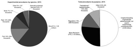 2015 animal stats