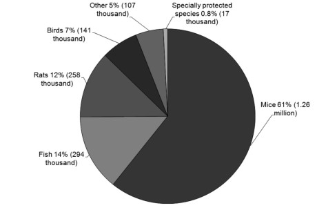 animal stats chart 2016