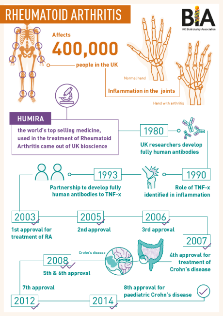 RA infographic