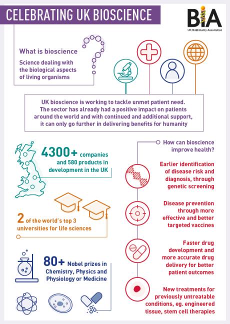 UK Bioscience infographic