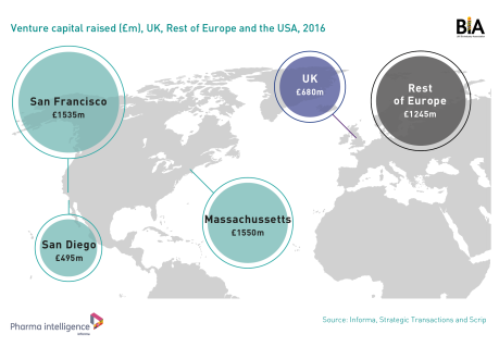 Venture capital raised UK Rest of Europe and USA
