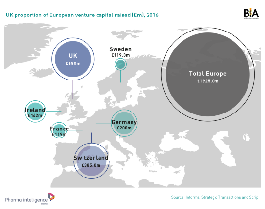 UK proportion of venture capital raised in Europe